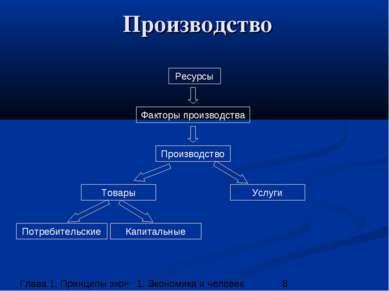 Производство Ресурсы Факторы производства Производство Товары Услуги Потребит...
