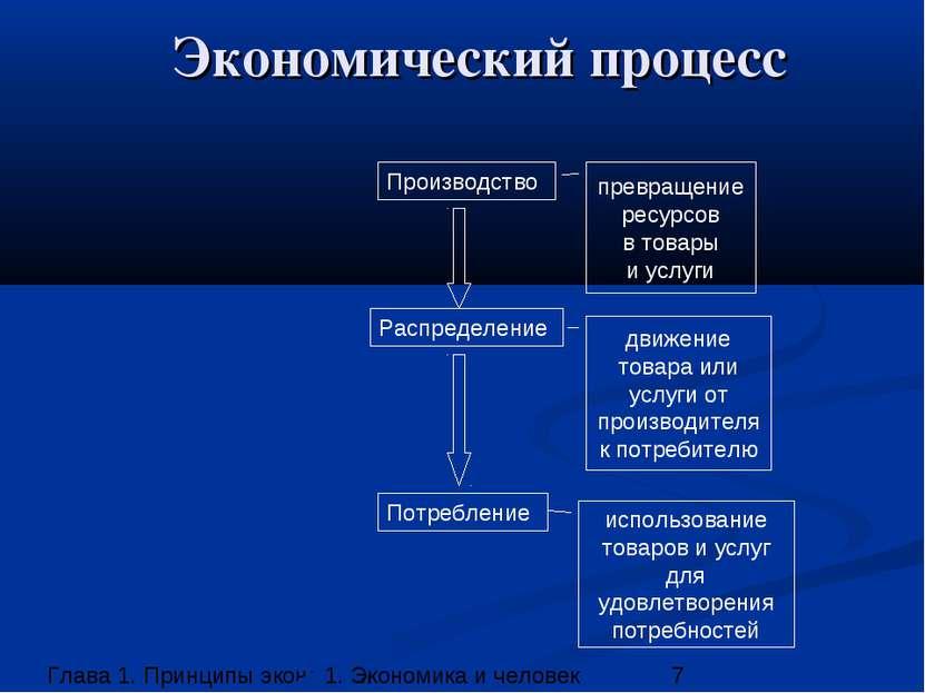 Экономический процесс Производство Распределение Потребление движение товара ...