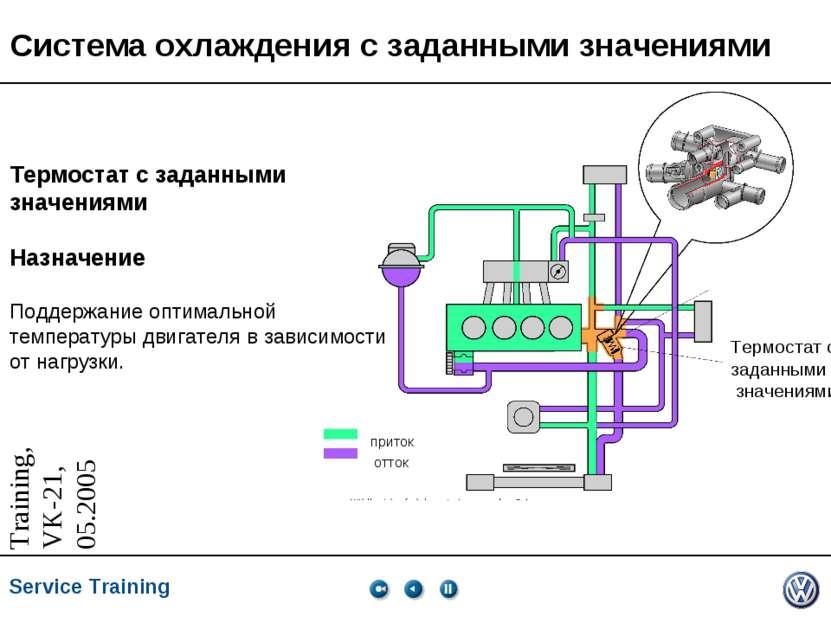 Система охлаждения с заданными значениями Термостат с заданными значениями пр...