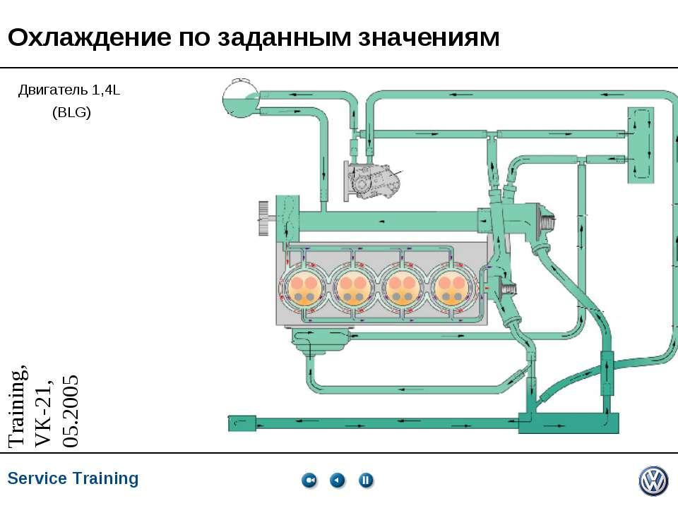 Охлаждение по заданным значениям Двигатель 1,4L (BLG) * * Service Training