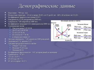 Демографические данные Население - 790 тыс. чел. Возрастная структура - 14 ле...