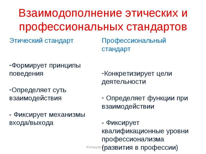 Взаимодополнение этических и профессиональных стандартов Жильцов В.А. НЦСУ Эт...