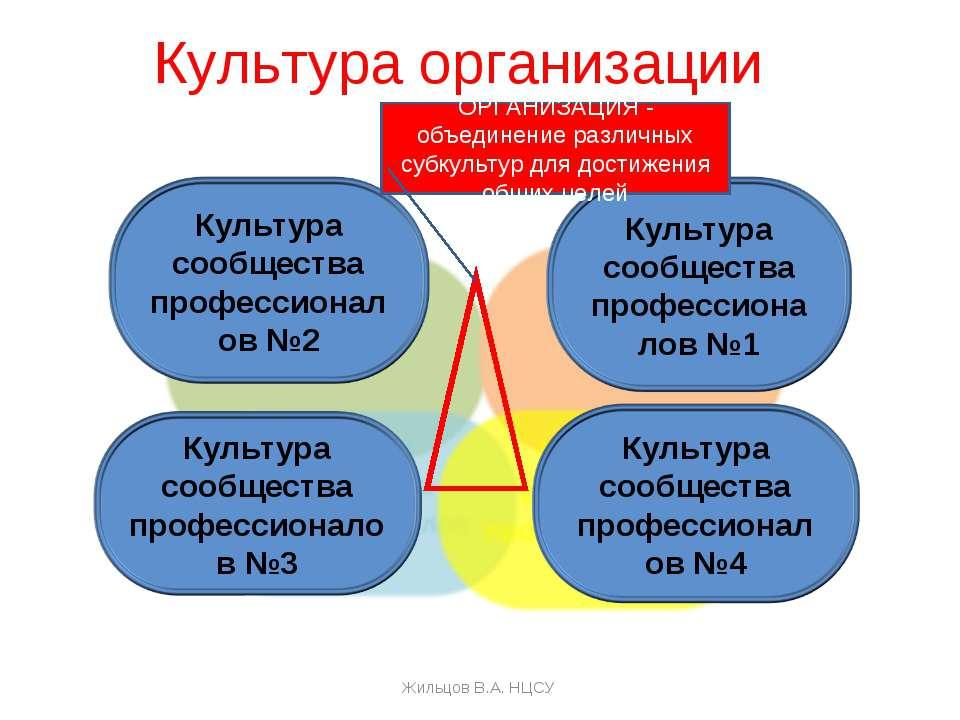 Культура организации ОРГАНИЗАЦИЯ - объединение различных субкультур для дости...