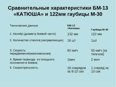 Сравнительные характеристики БМ-13 «КАТЮША» и 122мм гаубицы М-30 Технические ...
