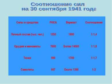 Силы и средства РККА Вермахт Соотношение Личный состав (тыс. чел.) 1250 1800 ...