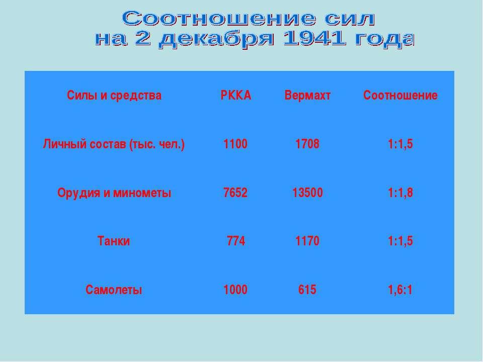 Силы и средства РККА Вермахт Соотношение Личный состав (тыс. чел.) 1100 1708 ...