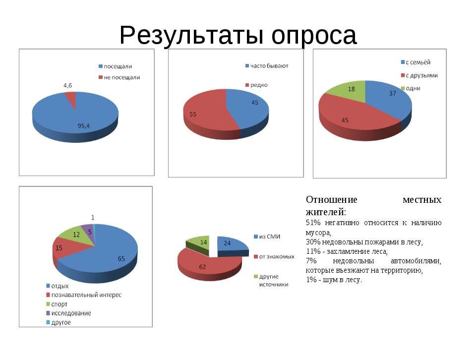Результаты опроса Отношение местных жителей: 51% негативно относится к наличи...