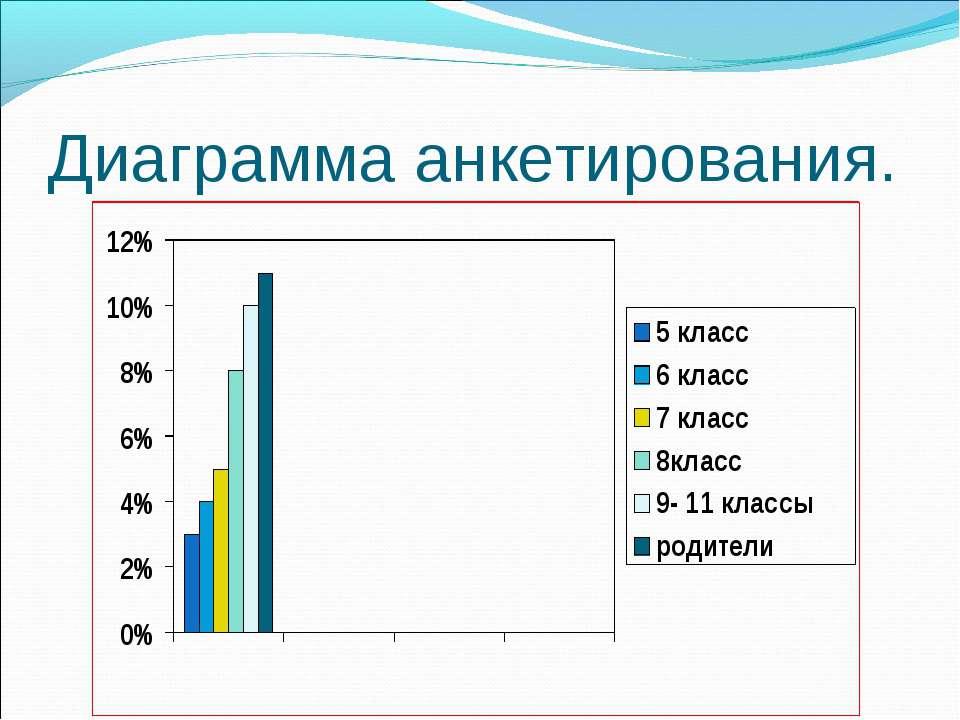 Диаграмма анкетирования.