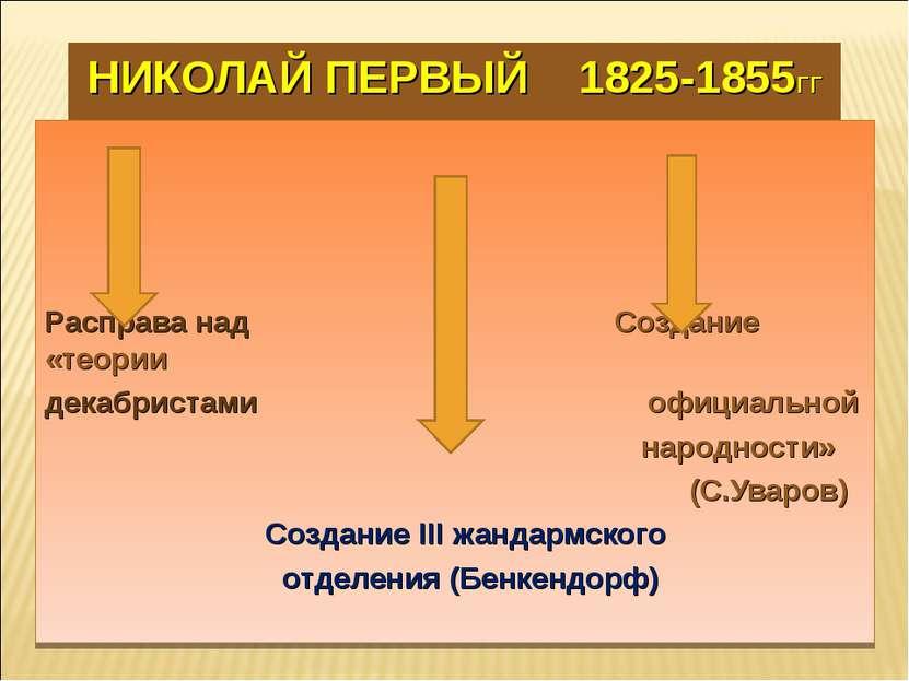 НИКОЛАЙ ПЕРВЫЙ 1825-1855ГГ Расправа над Создание «теории декабристами официал...
