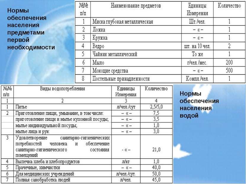 Нормы обеспечения населения водой Нормы обеспечения населения предметами перв...