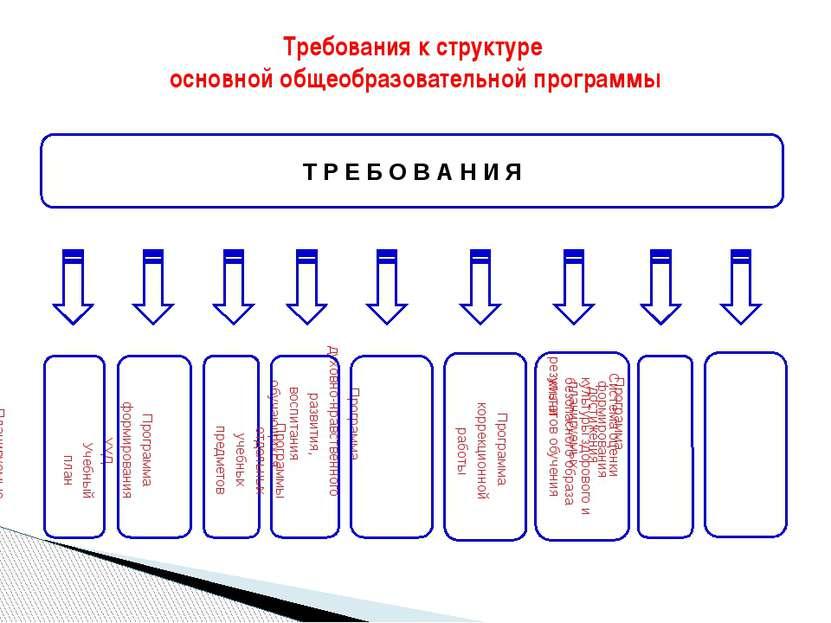 Требования к структуре основной общеобразовательной программы
