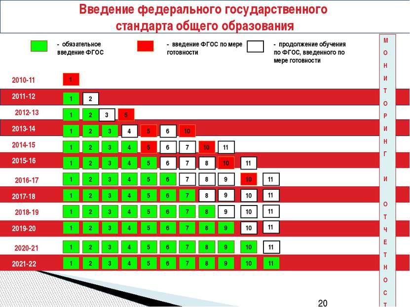 2010-11 2011-12 - обязательное введение ФГОС - введение ФГОС по мере готовнос...