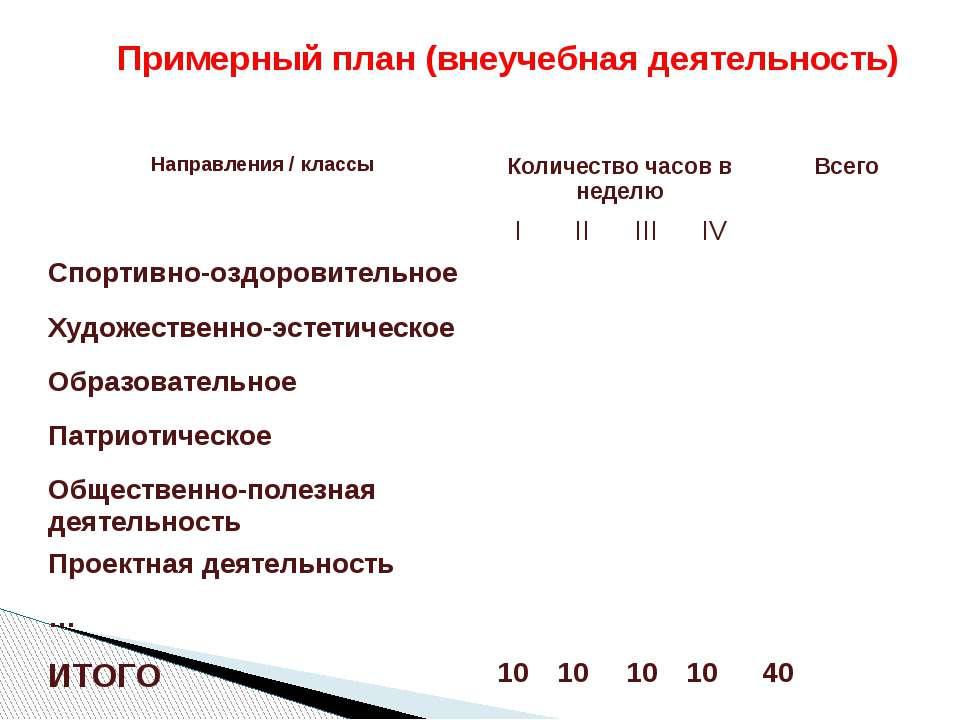 Примерный план (внеучебная деятельность) Направления / классы Количество часо...