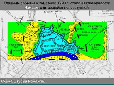 Схема штурма Измаила. Главным событием кампании 1790г. стало взятие крепости...