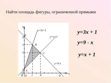 Найти площадь фигуры, ограниченной прямыми y=3x + 1 y=9 - x y=x + 1