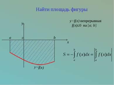 y=f(x) непрерывная f(x)≤0 на [a; b] a 0 b y=f(x) y x Найти площадь фигуры