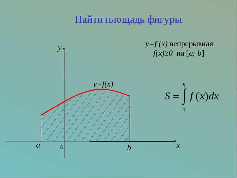 Найти площадь фигуры y=f (x) непрерывная f(x)≥0 на [a; b] a 0 b x y=f(x) y