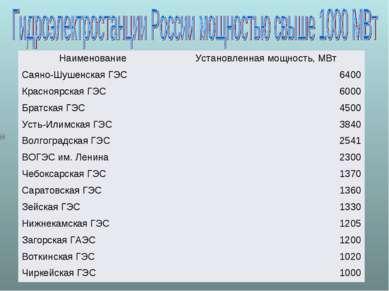 Наименование Установленная мощность, МВт Саяно-Шушенская ГЭС 6400 Красноярска...