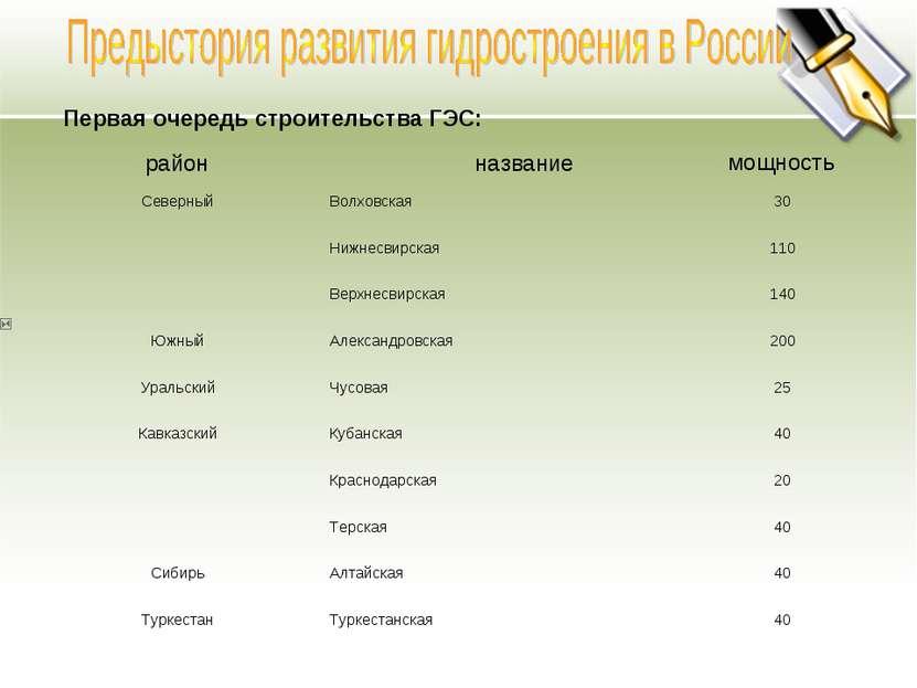 Первая очередь строительства ГЭС: район название мощность Северный Волховская...