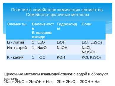 Понятие о семействах химических элементов. Семейство-щелочные металлы Щелочны...