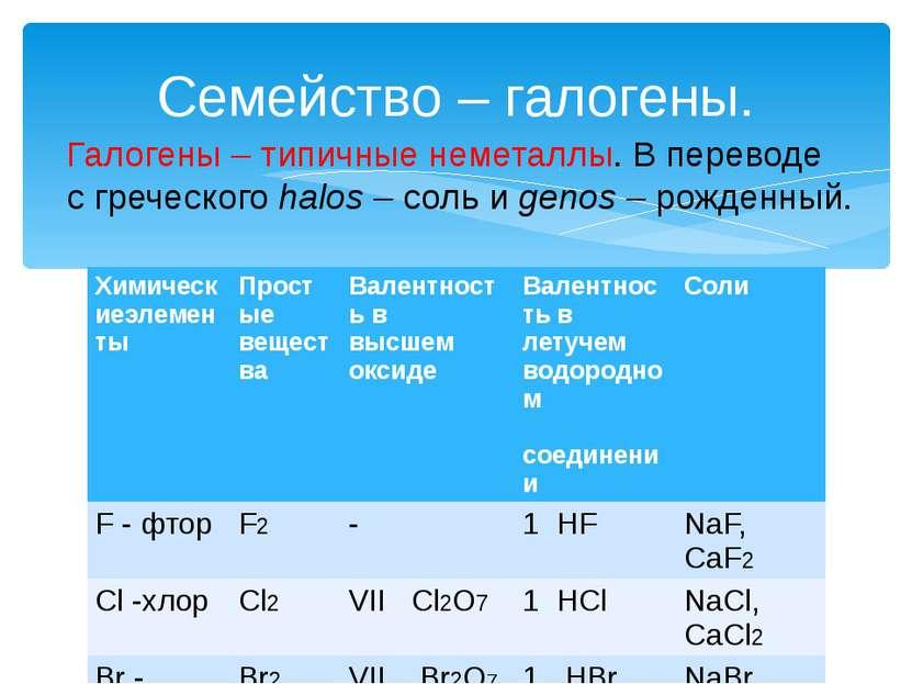 Семейство – галогены. Галогены – типичные неметаллы. В переводе с греческого ...