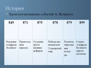 История Хронология важных событий А. Великого
