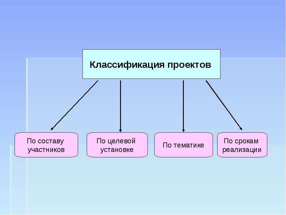 Классификация проектов По составу участников По целевой установке По тематике...