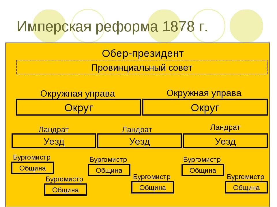 Имперская реформа 1878 г. Обер-президент Провинциальный совет Округ Округ Окр...
