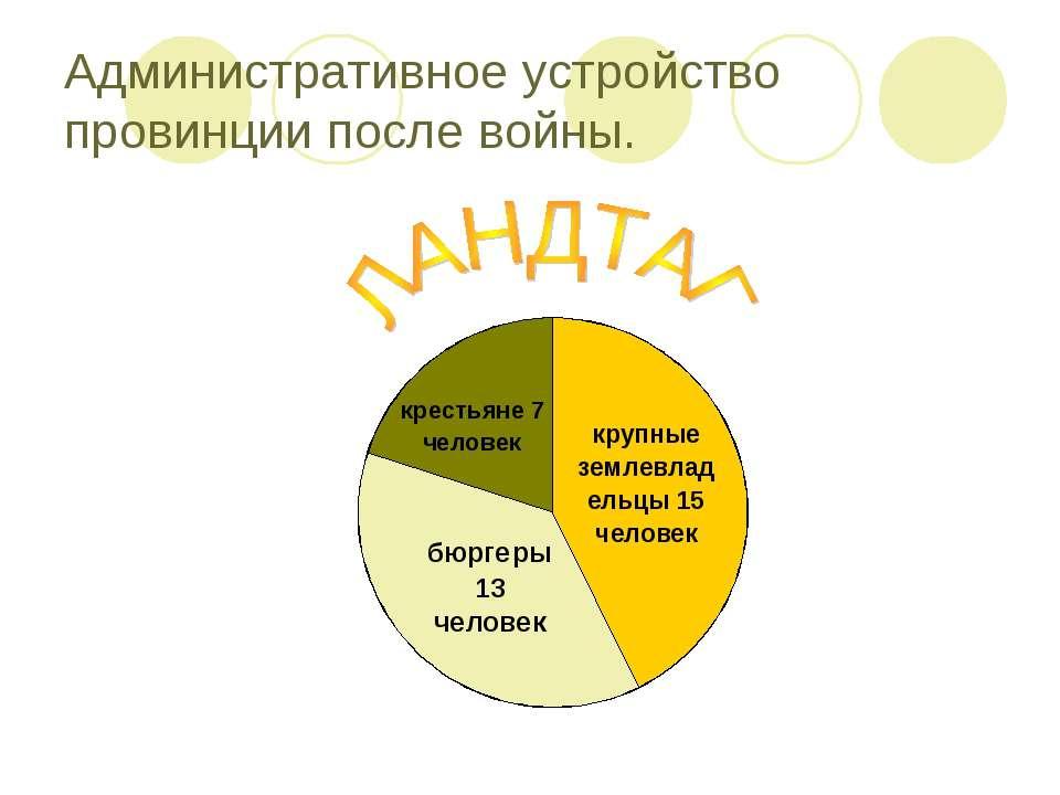 Административное устройство провинции после войны.