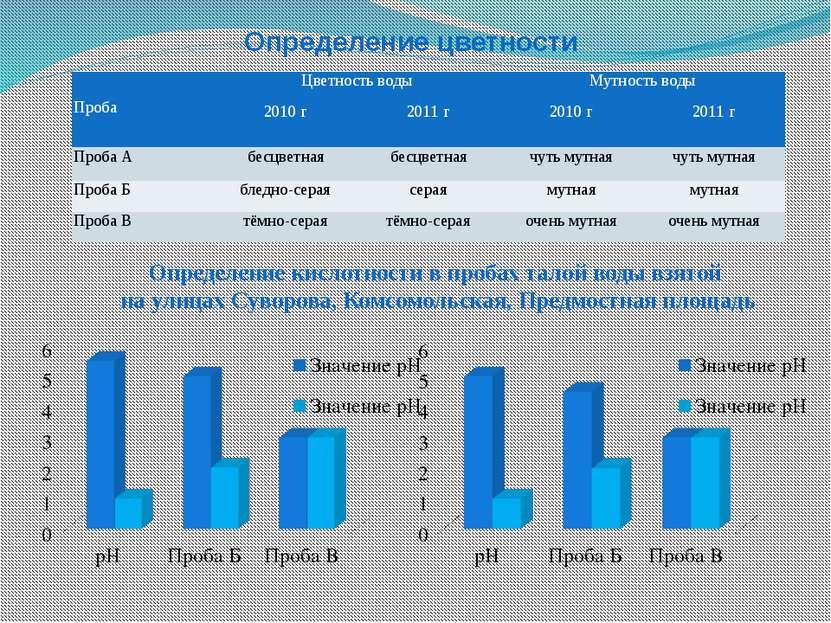Определение кислотности в пробах талой воды взятой на улицах Суворова, Комсом...