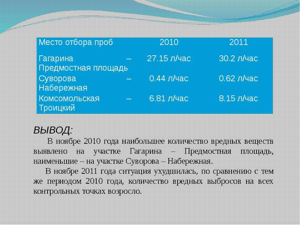 ВЫВОД: В ноябре 2010 года наибольшее количество вредных веществ выявлено на у...