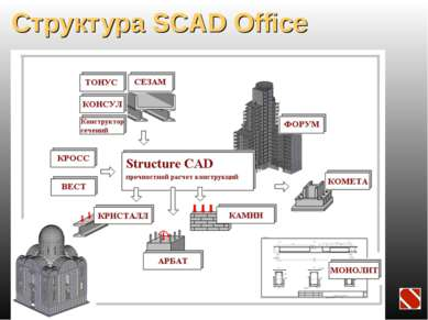 Структура SCAD Office