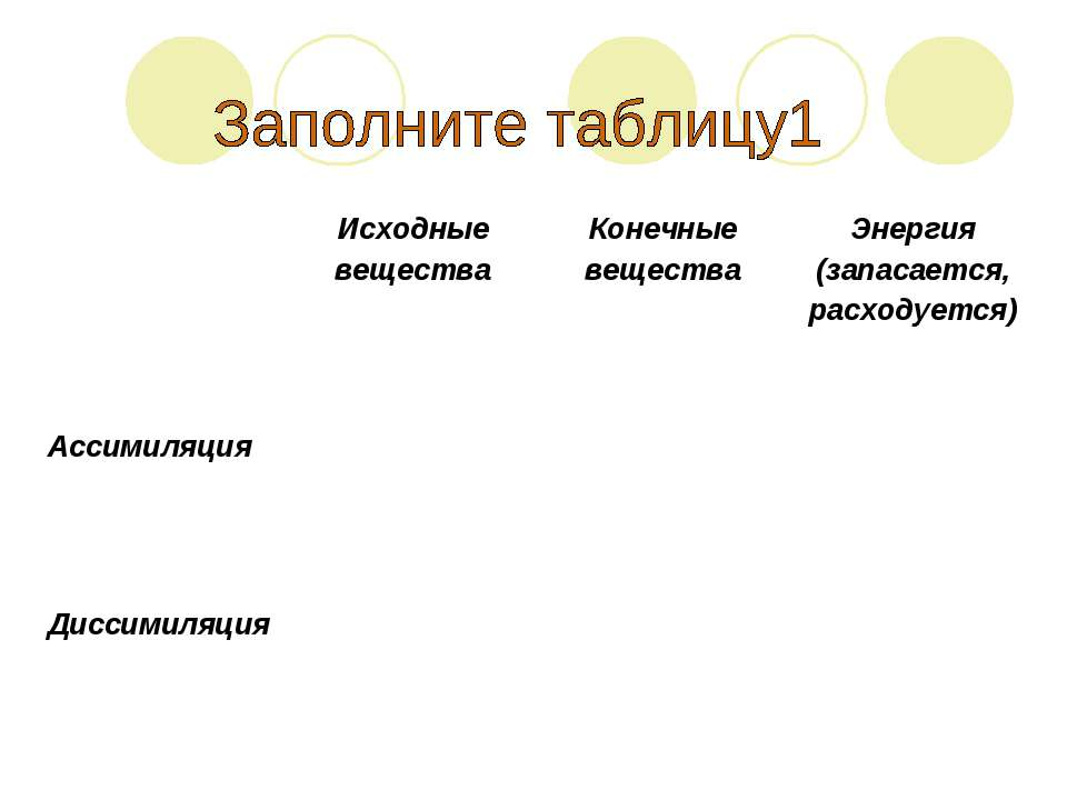 Исходные вещества Конечные вещества Энергия (запасается, расходуется) Ассимил...