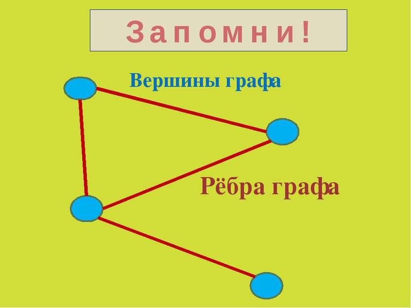 Вершины графа Рёбра графа З а п о м н и !