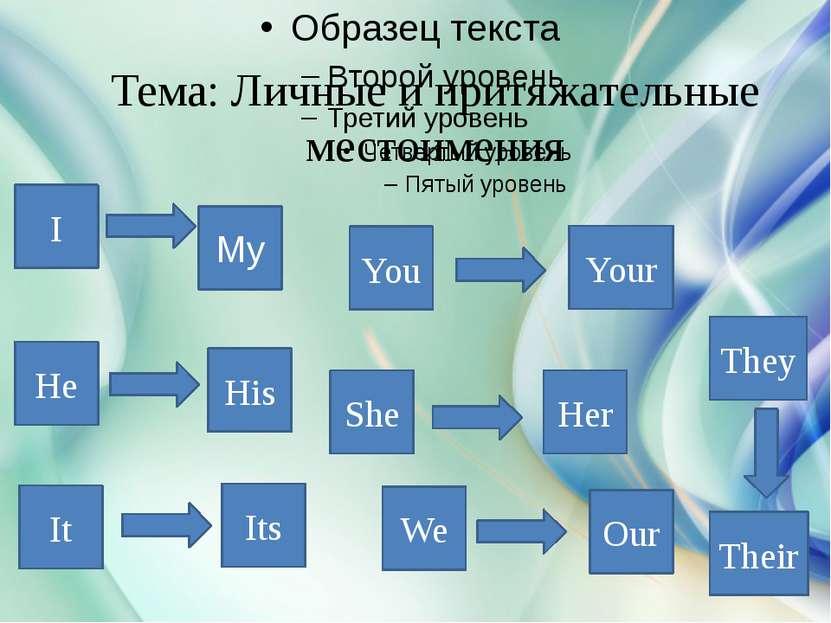 Тема: Личные и притяжательные местоимения I My You Your He His She Her It Its...
