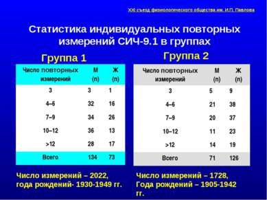 Статистика индивидуальных повторных измерений СИЧ-9.1 в группах Группа 1 Числ...