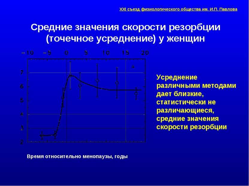 Средние значения скорости резорбции (точечное усреднение) у женщин Усреднение...