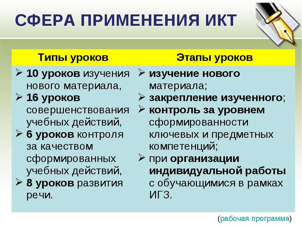 СФЕРА ПРИМЕНЕНИЯ ИКТ (рабочая программа) Типы уроков Этапы уроков 10 уроков и...