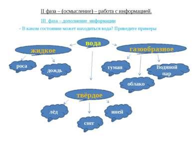 II фаза – (осмысление) – работа с информацией. III фаза – дополнение информац...