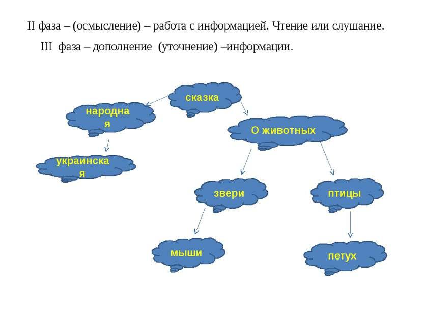 II фаза – (осмысление) – работа с информацией. Чтение или слушание. сказка на...