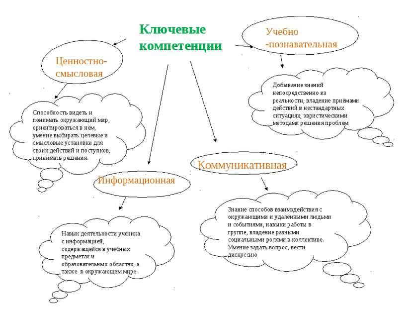Информационная Способность видеть и понимать окружающий мир, ориентироваться ...