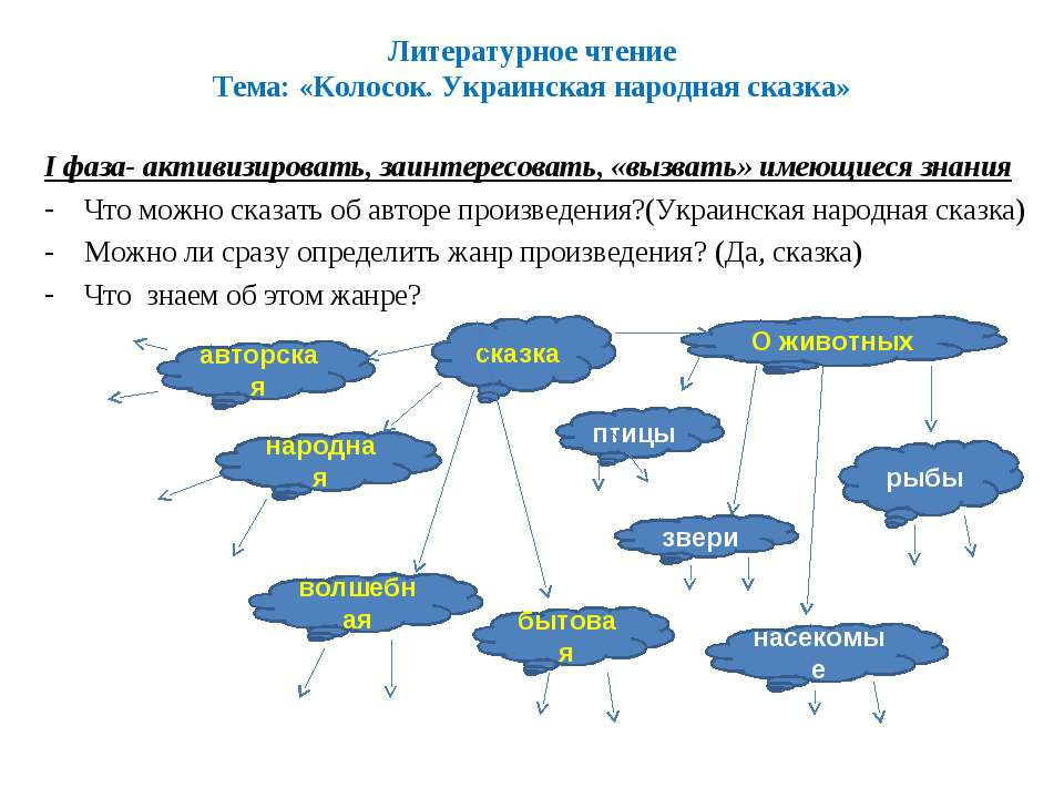 Литературное чтение Тема: «Колосок. Украинская народная сказка» I фаза- актив...