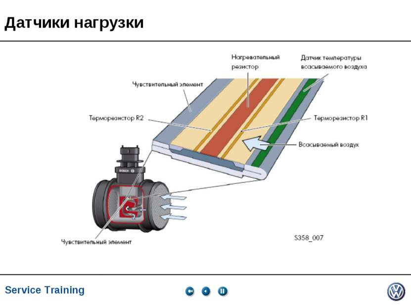 Service Training, VK-21, 05.2005 Датчики нагрузки Service Training *