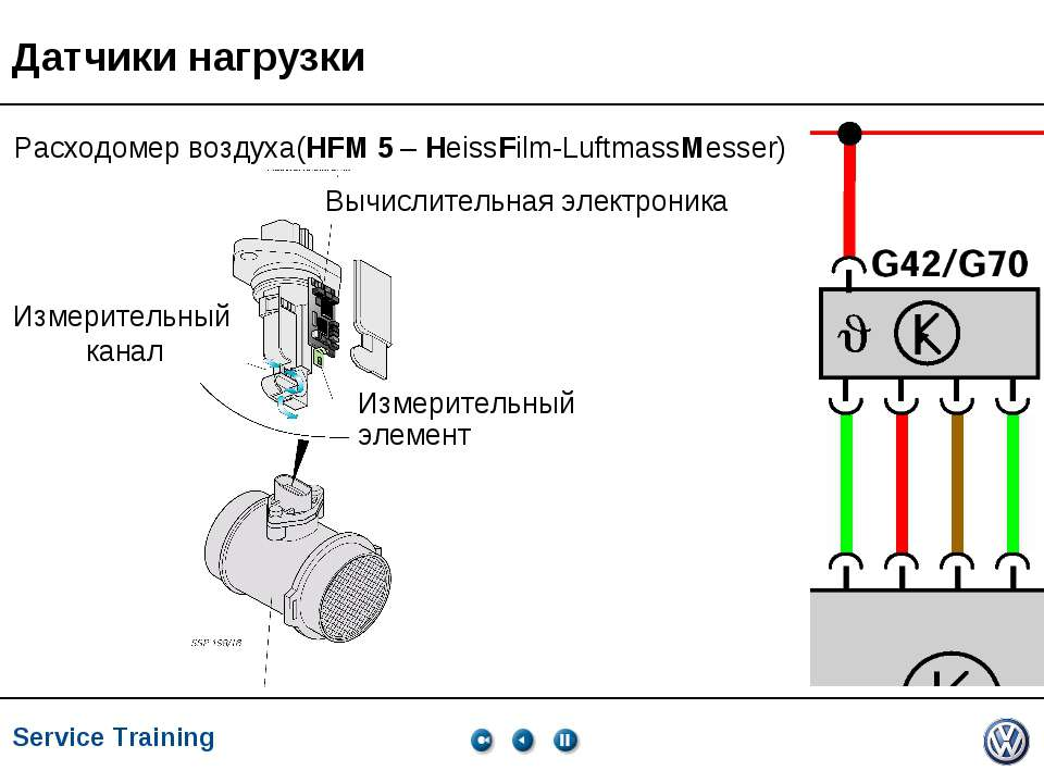 Service Training, VK-21, 05.2005 Датчики нагрузки Расходомер воздуха(HFM 5 – ...