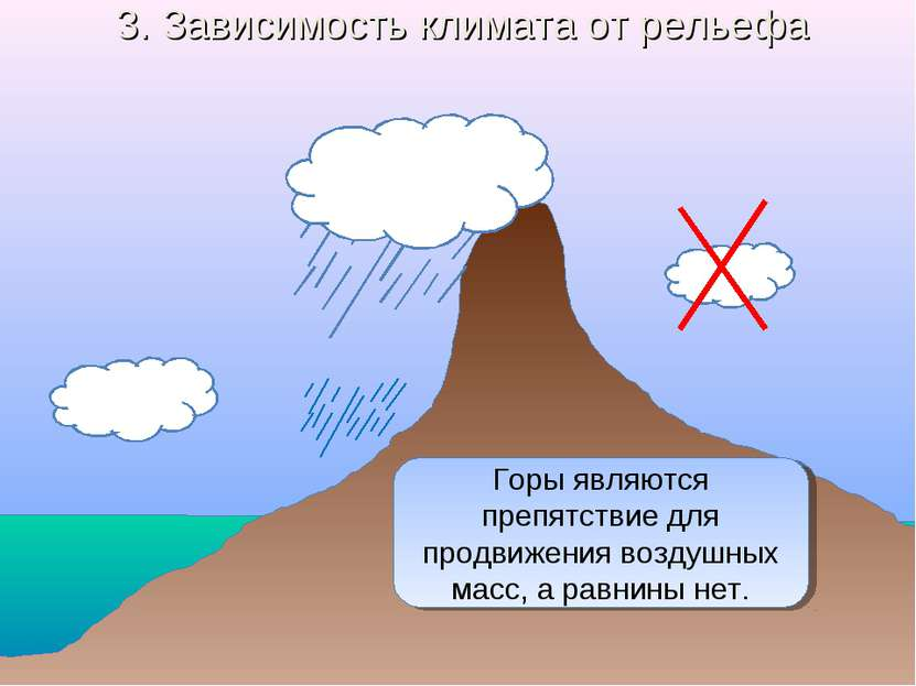 3. Зависимость климата от рельефа Как рельеф влияет на климат? Горы являются ...