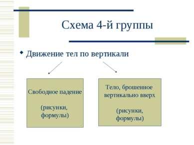 Схема 4-й группы Движение тел по вертикали Свободное падение (рисунки, формул...