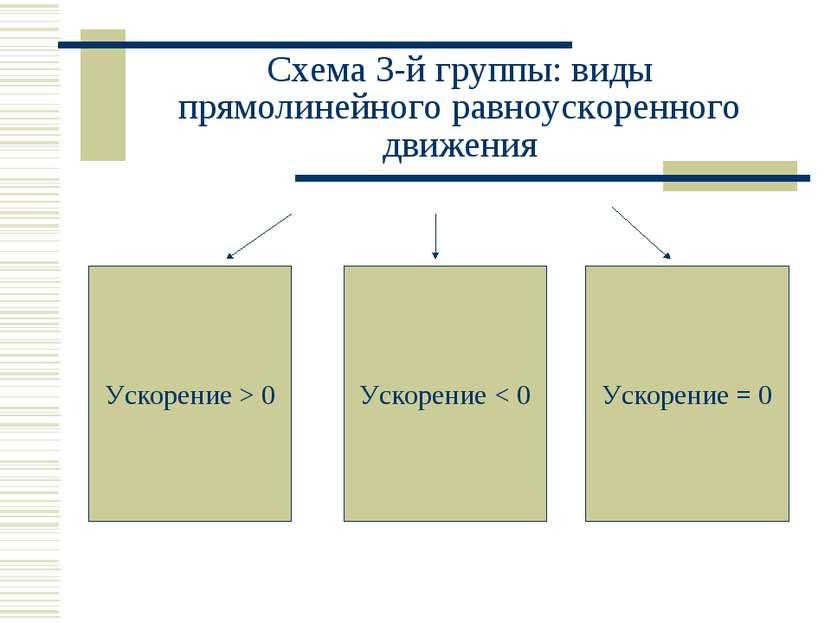 Схема 3-й группы: виды прямолинейного равноускоренного движения Ускорение > 0...