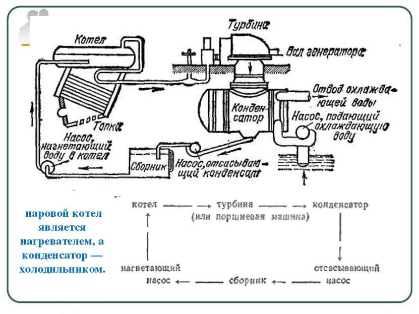 паровой котел является нагревателем, а конденсатор — холодильником.