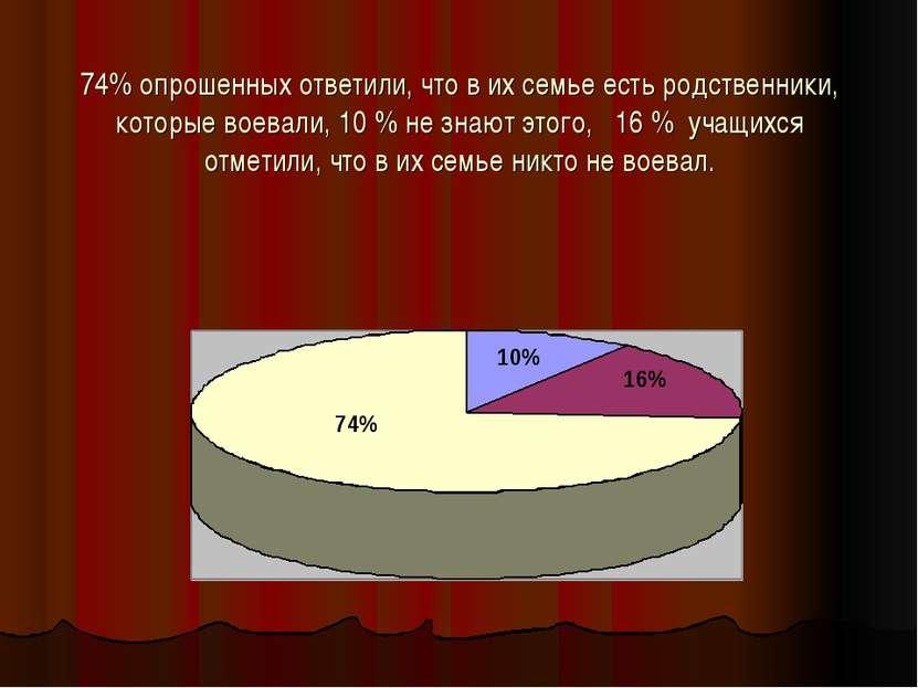 74% опрошенных ответили, что в их семье есть родственники, которые воевали, 1...