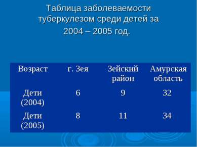 Таблица заболеваемости туберкулезом среди детей за 2004 – 2005 год. Возраст г...